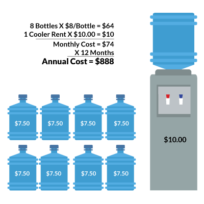 Excessive bottled water cost