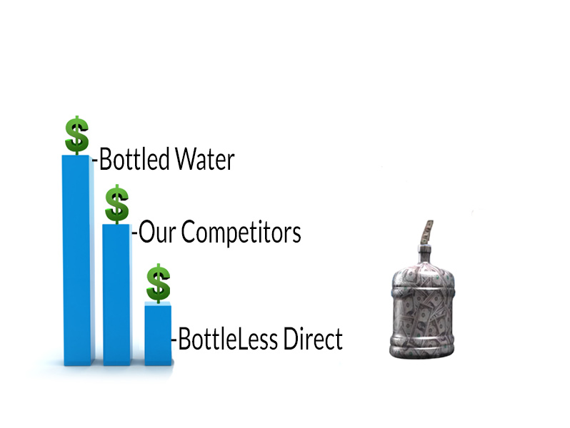 Huge savings with a bottleless water cooler