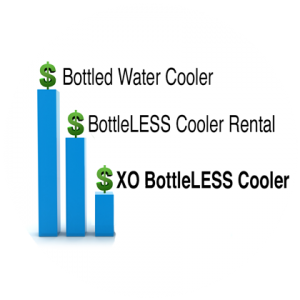 Compare XO BottleLess Coolers to Bottled Water