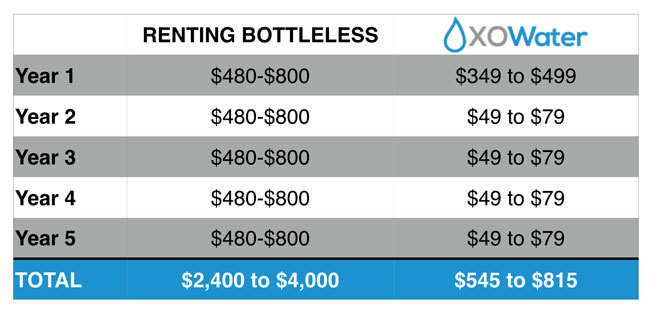 Compare the cost of renting a bottleless water cooler to owning