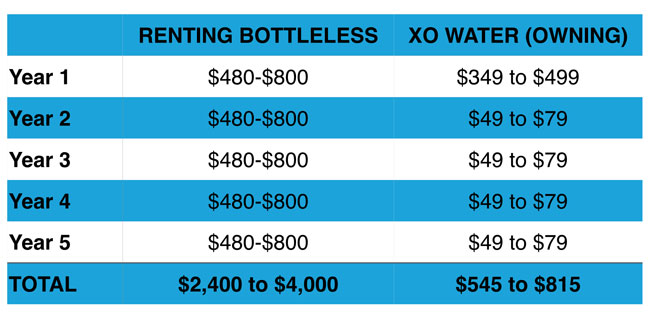 Comparing the cost of renting versus buying a bottleless cooler